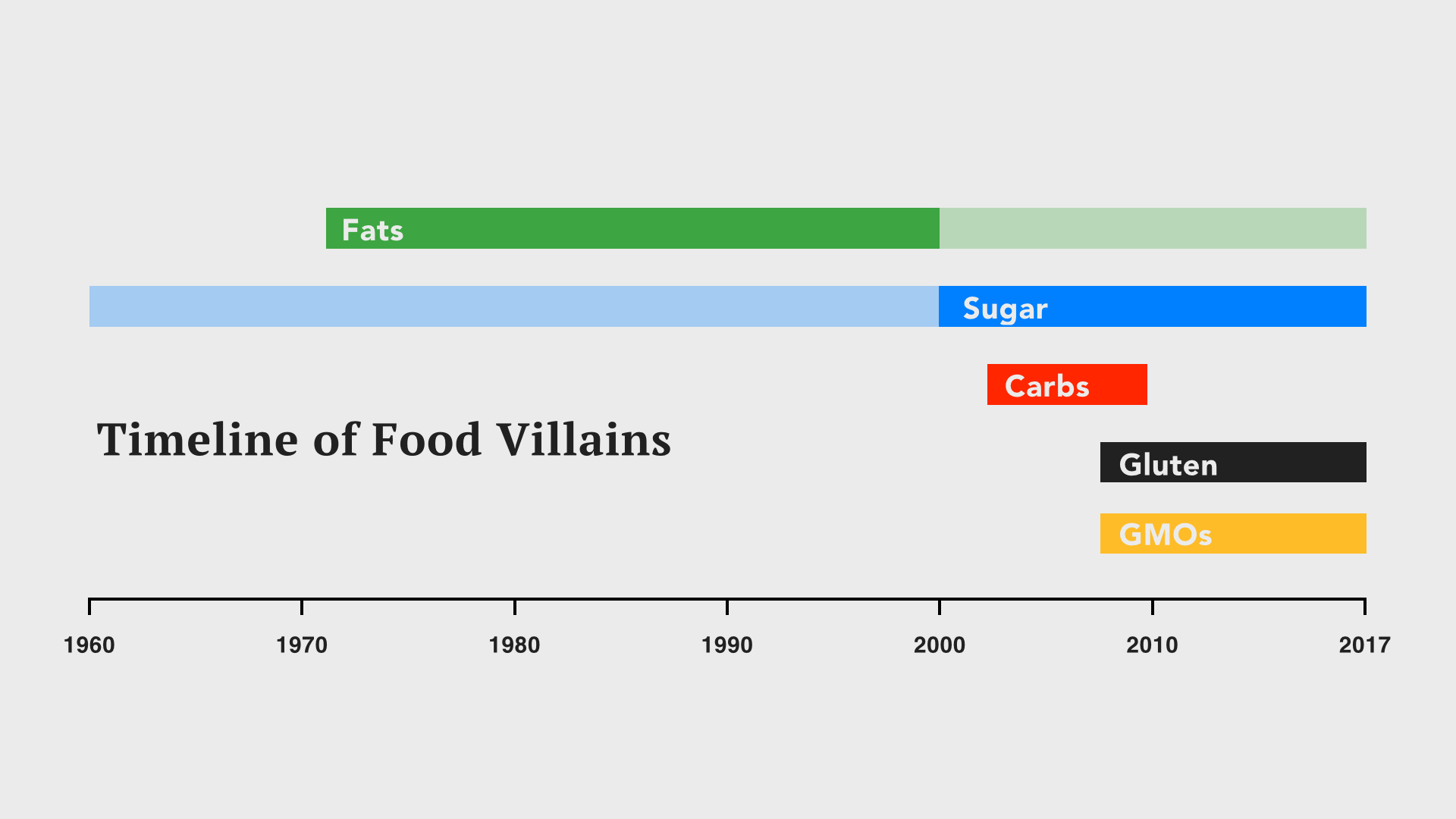 As with Sugar every year there's a new villain. The ingredients that continue to scare us most are those we have little understanding of. In 2010, it was gluten, and alongside gluten, GMOs are the current villain