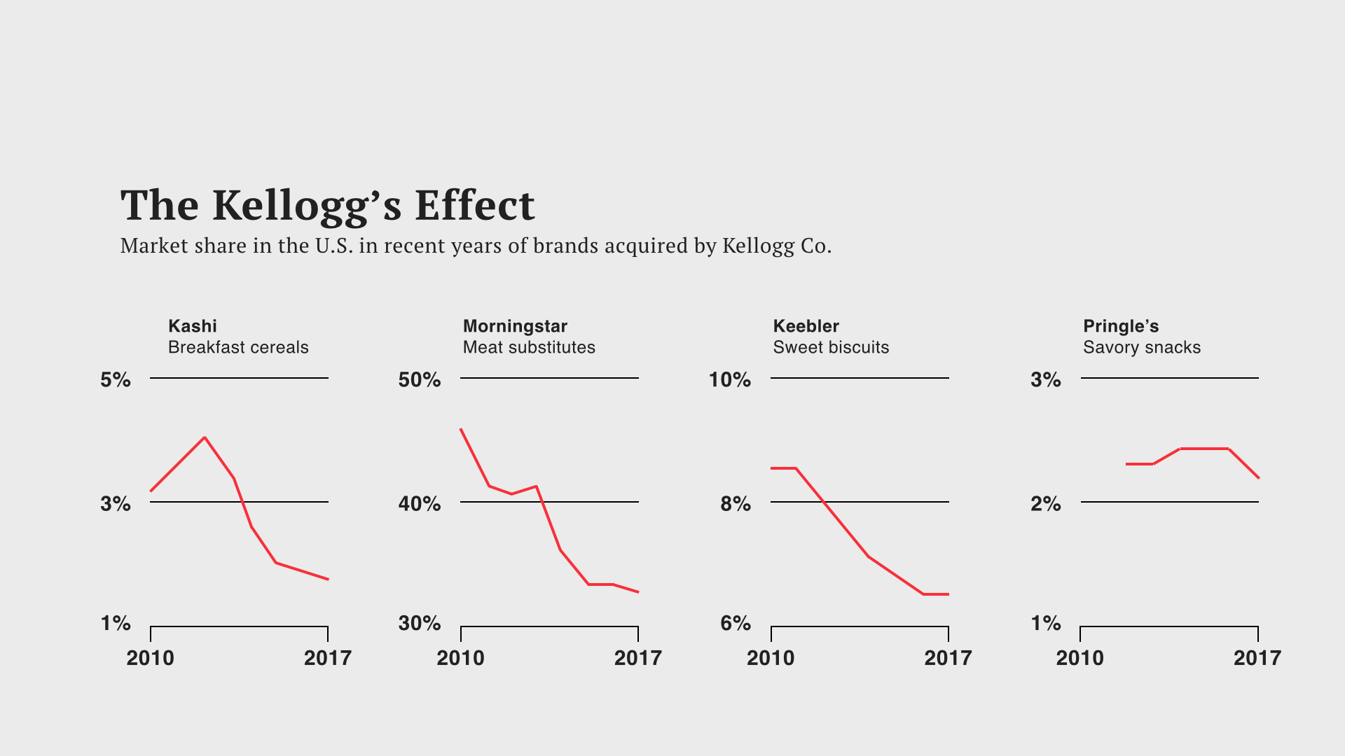 And this too isn't working. Popular brands acquired by Kellogg's have declined in market share, in just a few years of their acquisitions. So what does this all say? The food industry is at a tipping point…