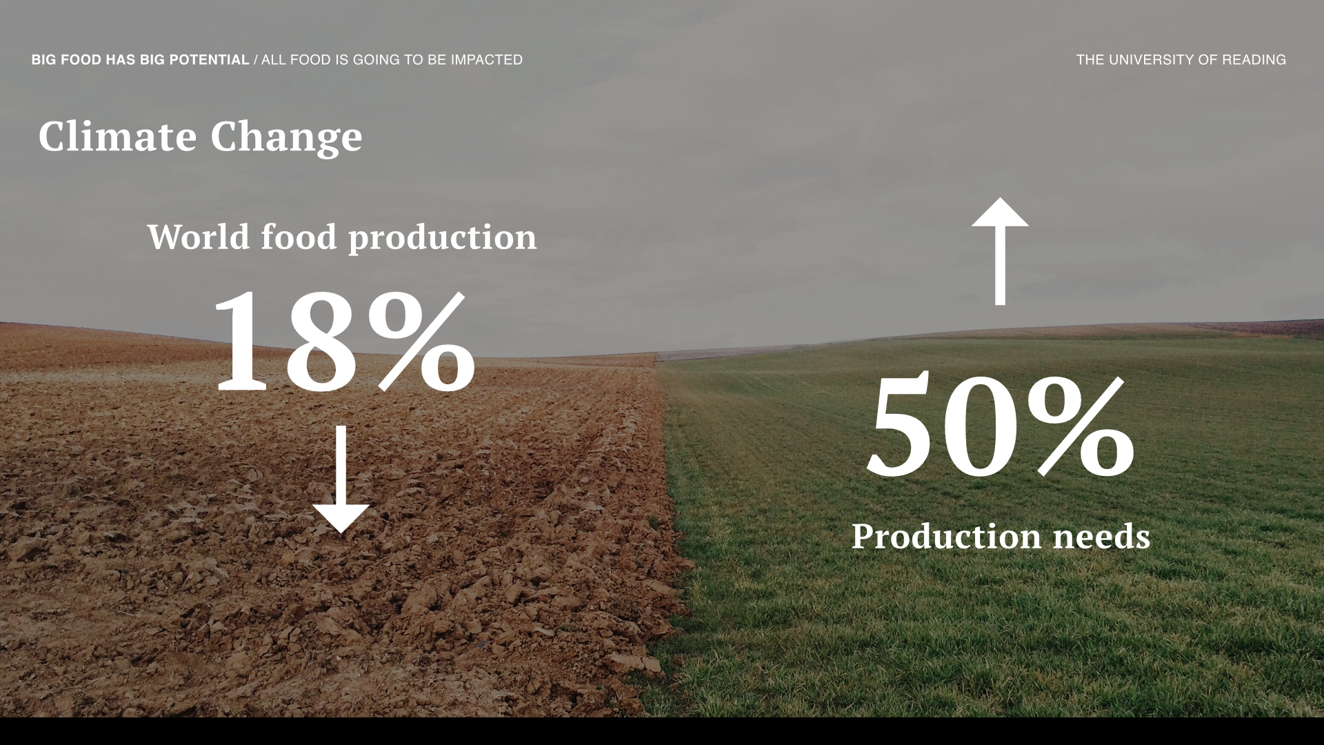 Climate change would cause an 18% drop in world food production, while the global community needs to produce at least 50% more by 2050 to meet the population needs.