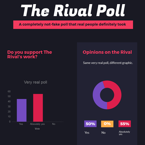 Data on the released poll