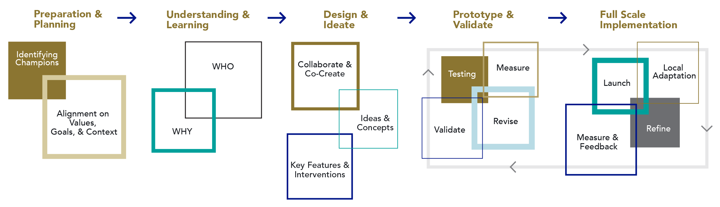 Powell & Associates Design Framework, 2018