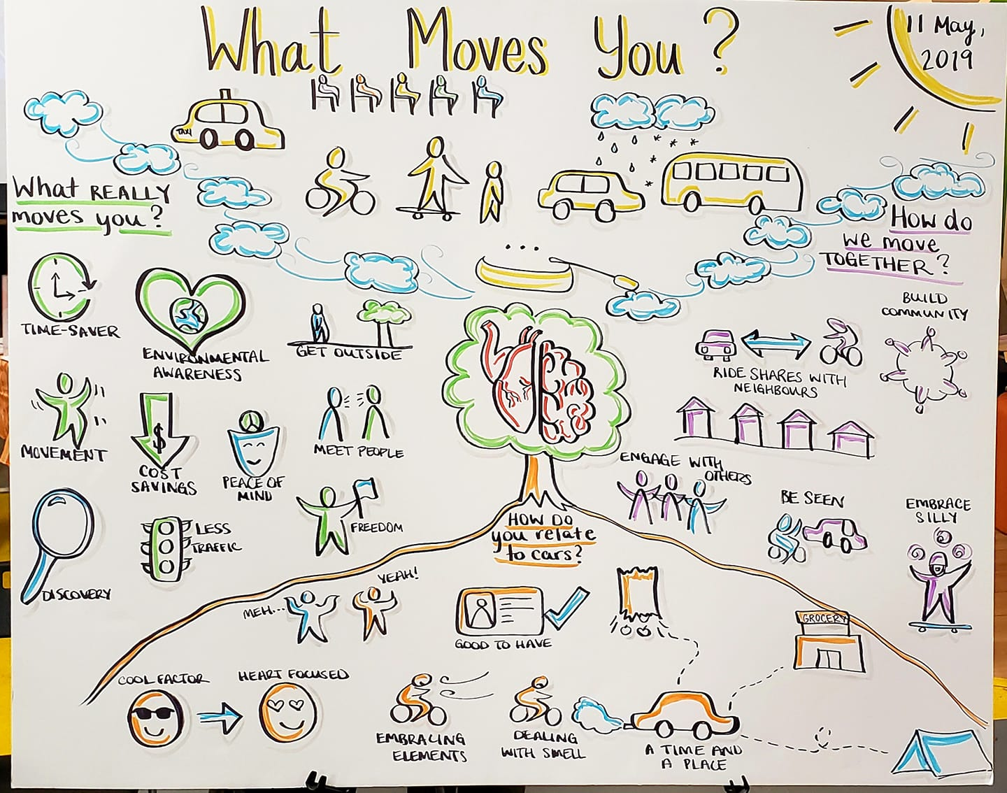 Graphic recording of panel discussion