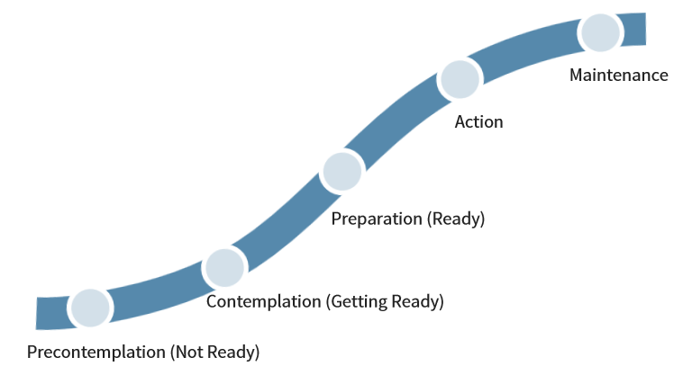 The-Transtheoretical-Models-Five-Stages-of-Change.png