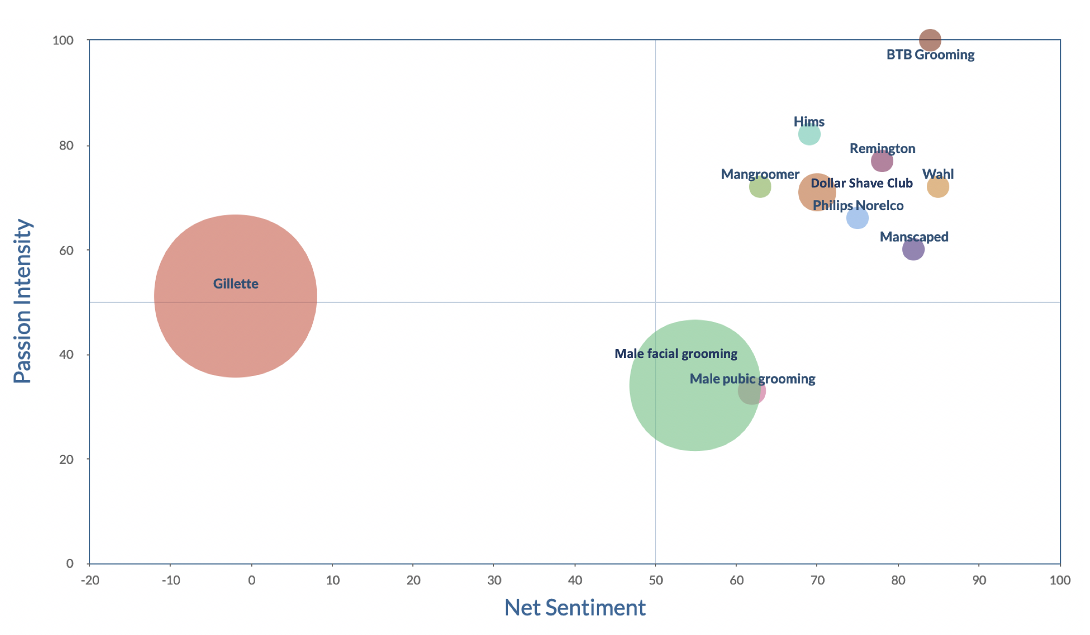 Net Sentiment and Passion score for selected male grooming brands and topics, all internet, Feb 2018-March 2019