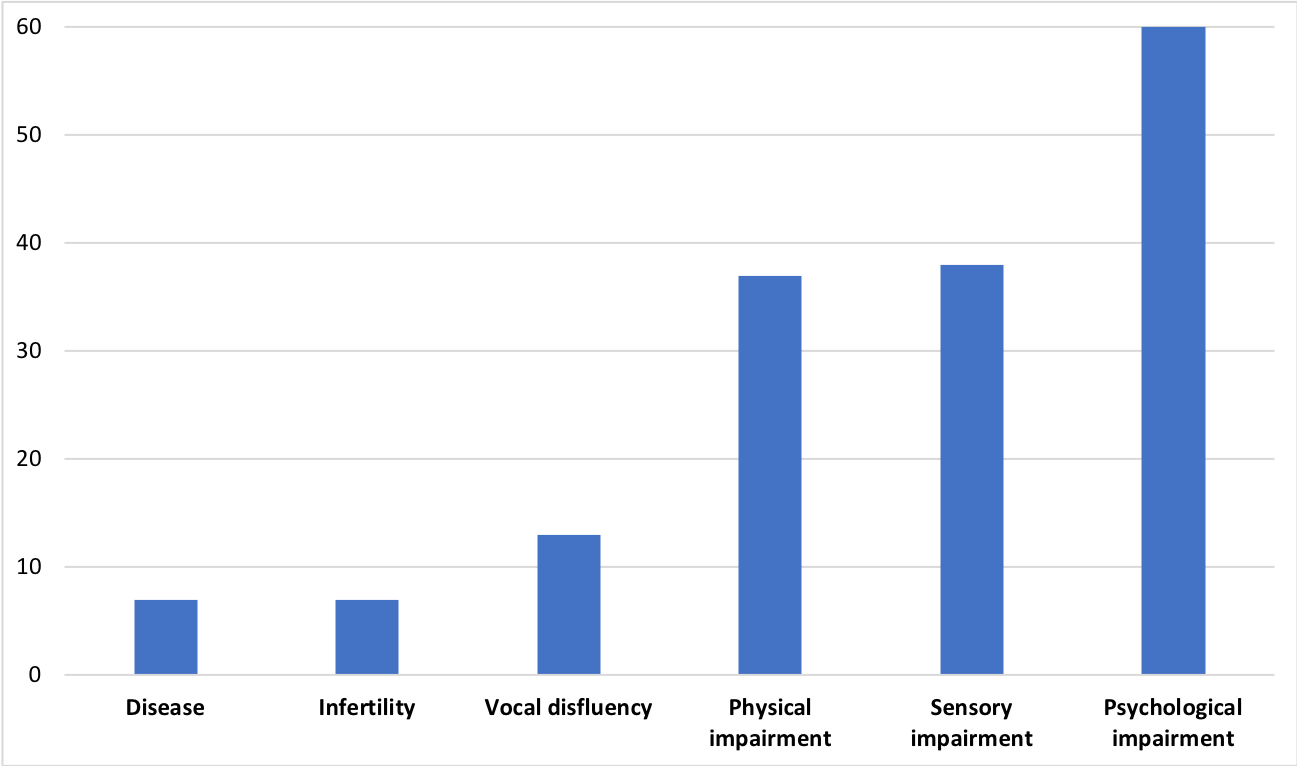 Bar chart showing representations of disability in opera by type of impairment using my alternative 5 categories.
