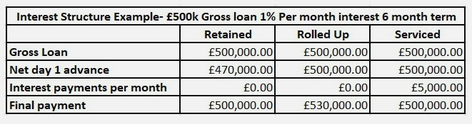 *Simplified example to explain interest structures, often other fees will also be deducted from the Gross Loan
