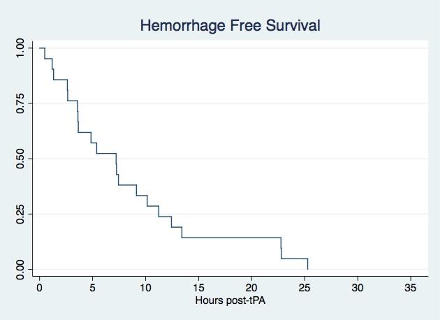 Timing of symptomatic hemorrhage after intravenous tPA (tissue-type plasminogen activator).