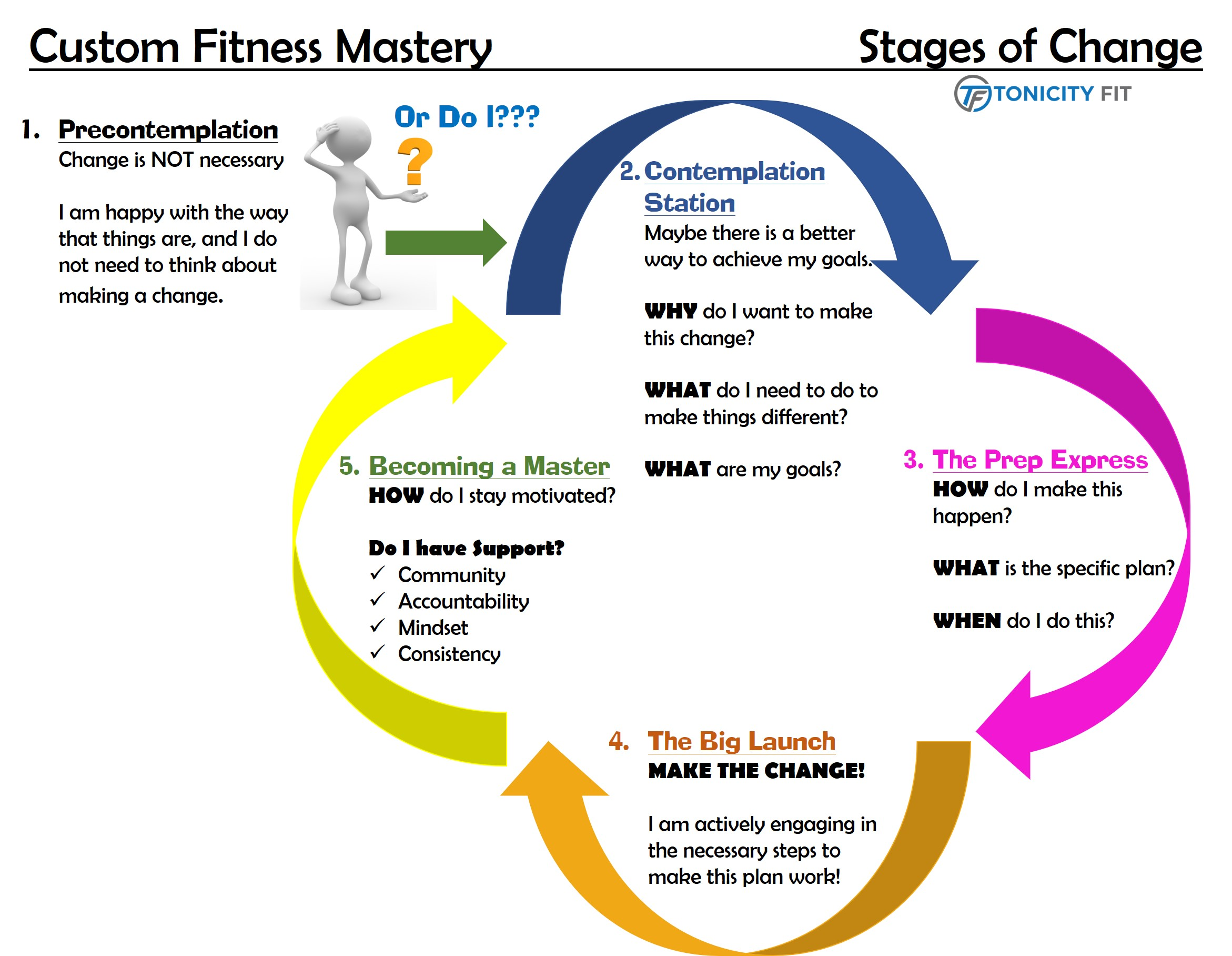 Tonicity Fit Personal Training Studio Custom Fitness Mastery West Chester Pennsylvania