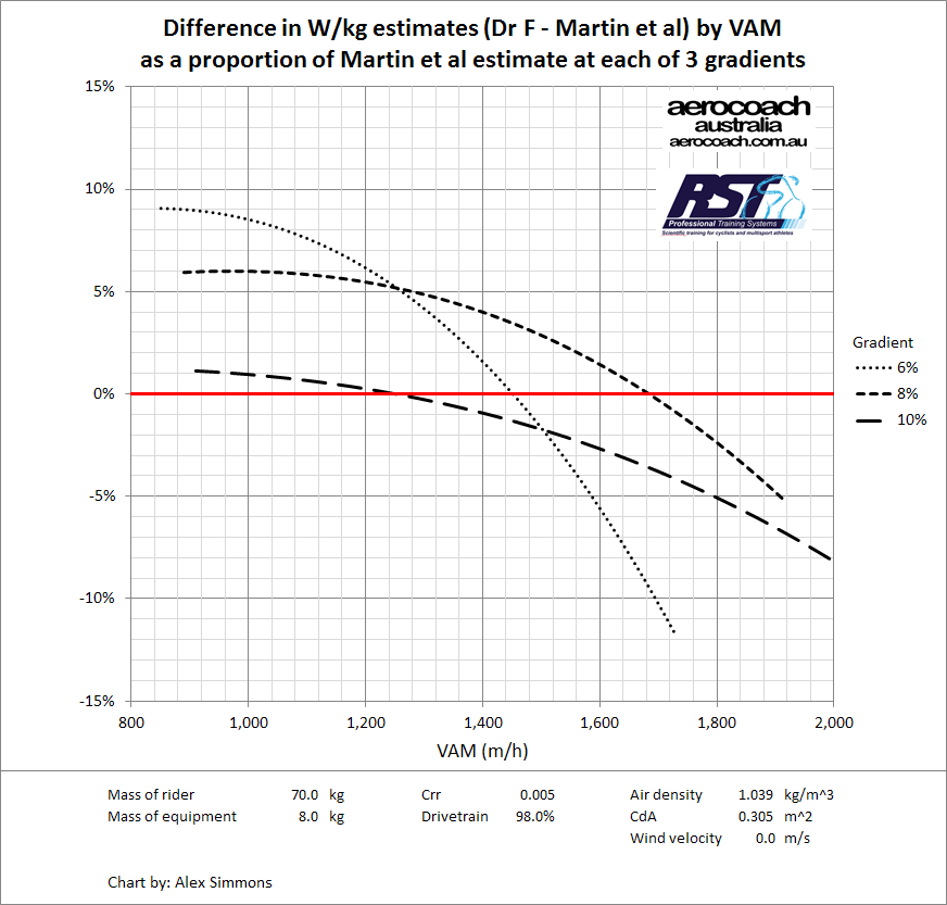 Wkg VAM difference percent.png