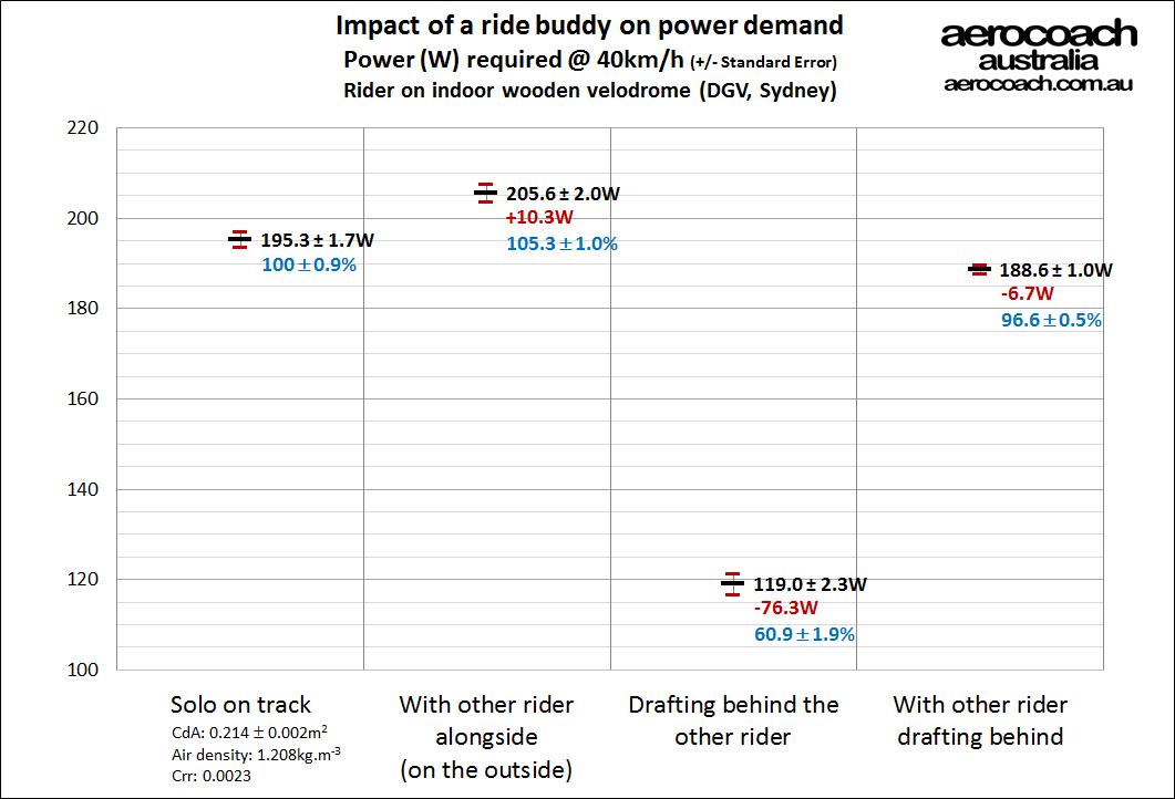drafting power benefit (1).jpg