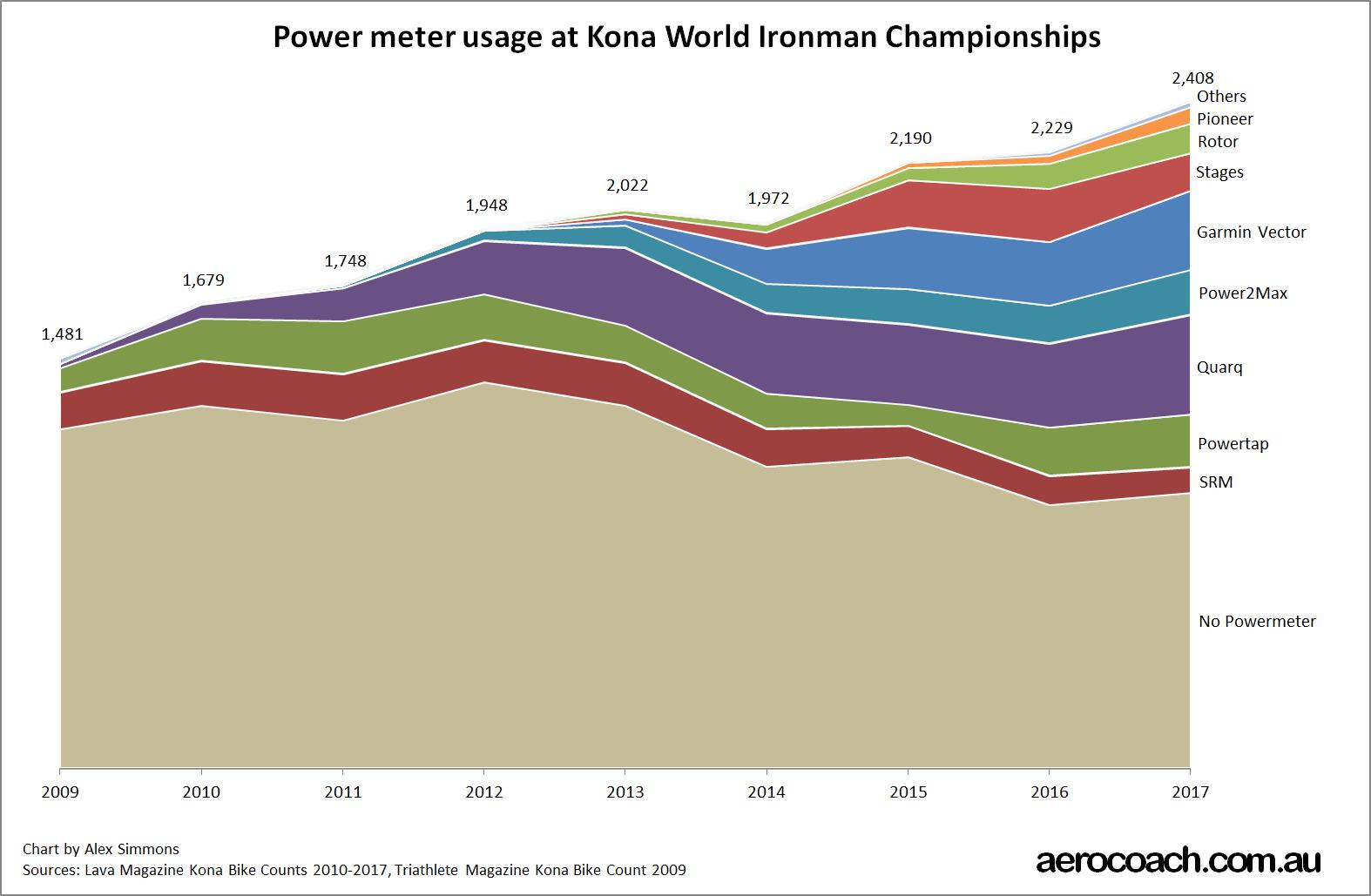 Kona Powermeters 2017 totals chart (1).jpg