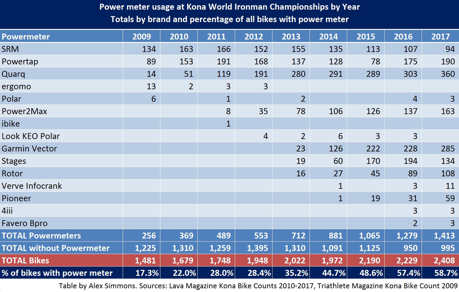 Kona Powermeters 2017 table (1).jpg