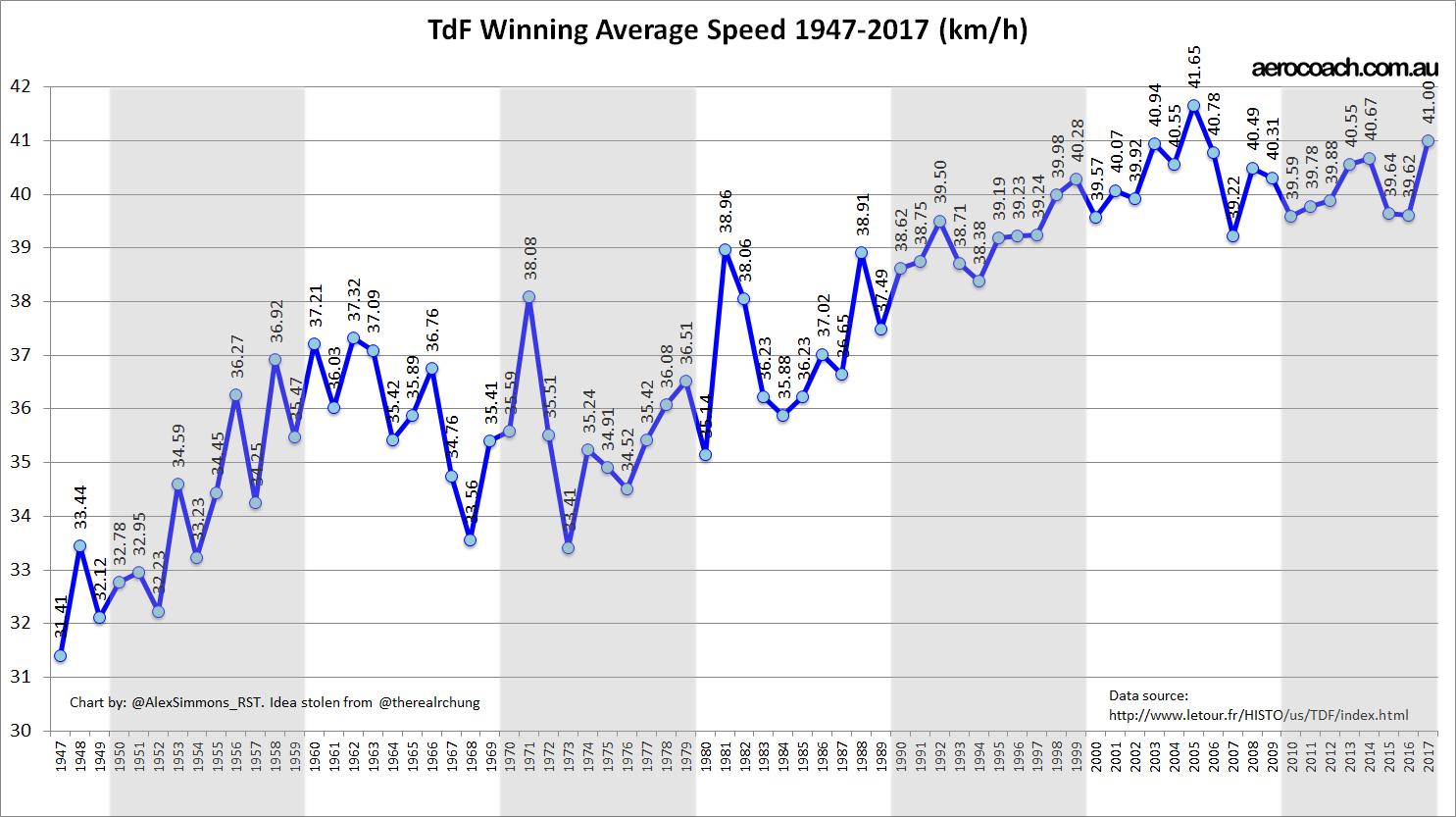 TdF speed trend chart 2017 (1).jpg