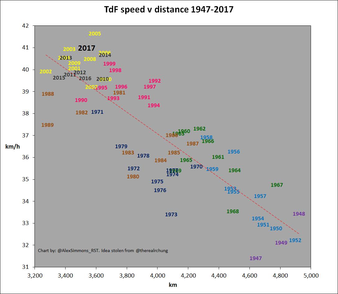 TdF speed v distance 2017 (1).jpg