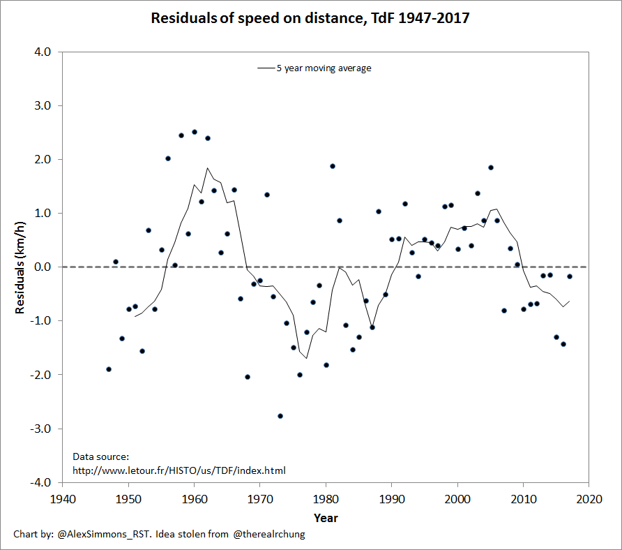 TdF residuals of speed on distance 2017 (1).jpg