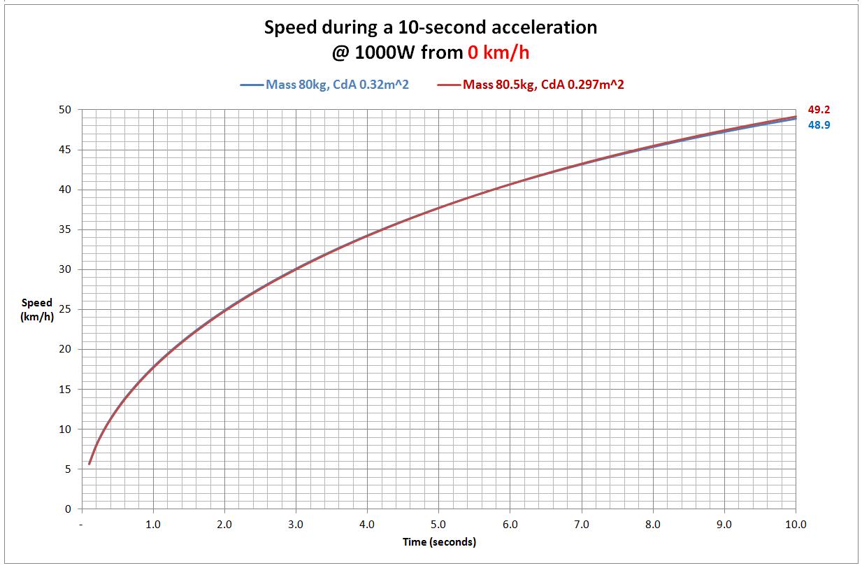 AccelerationFrom0kph.jpg