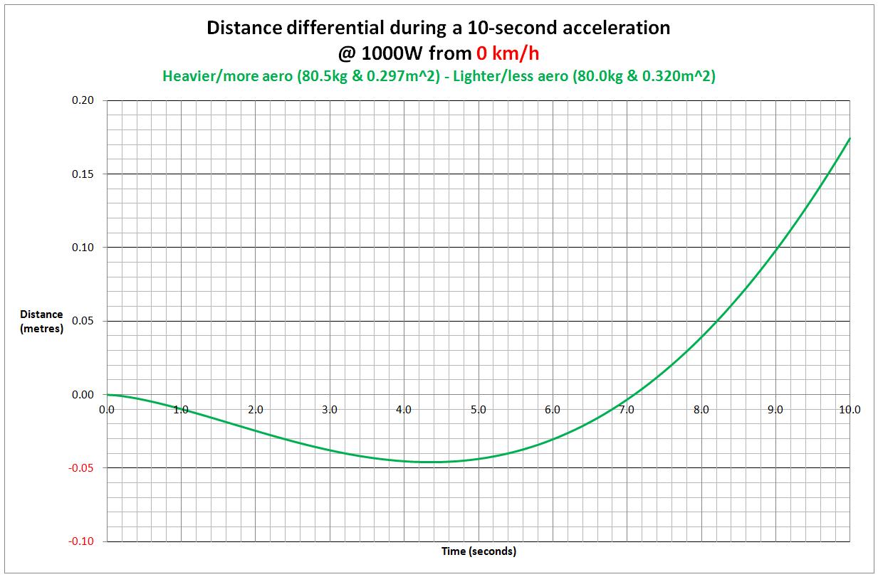 DistanceDifferenceFrom0kph.jpg