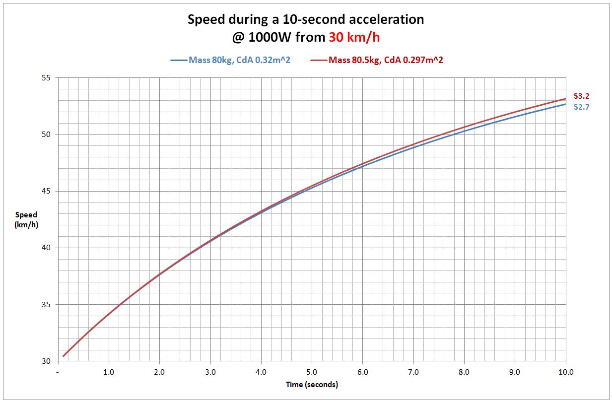 AccelerationFrom30kph.jpg