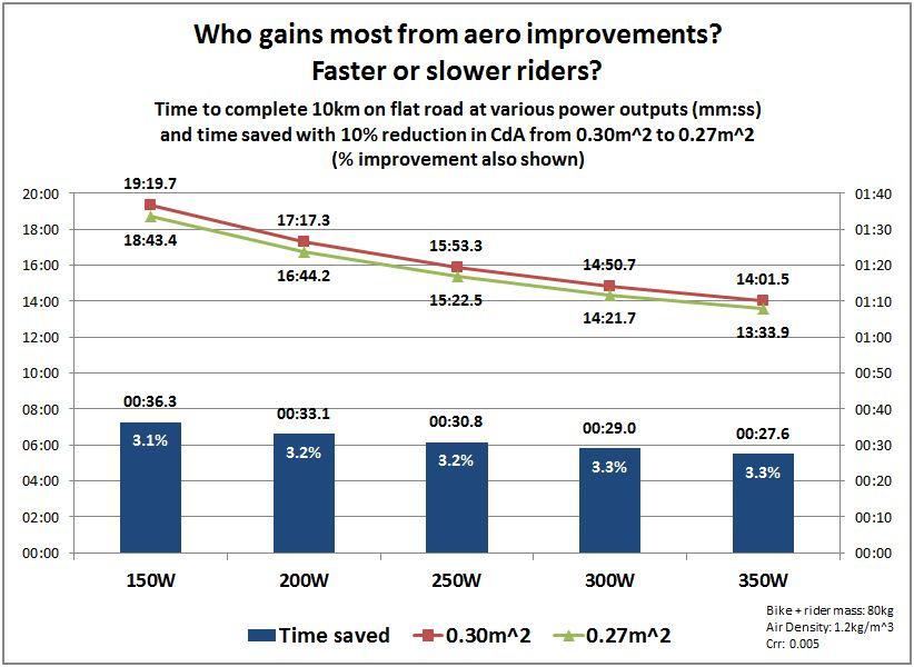 Aero Benefits - fast or slow.JPG