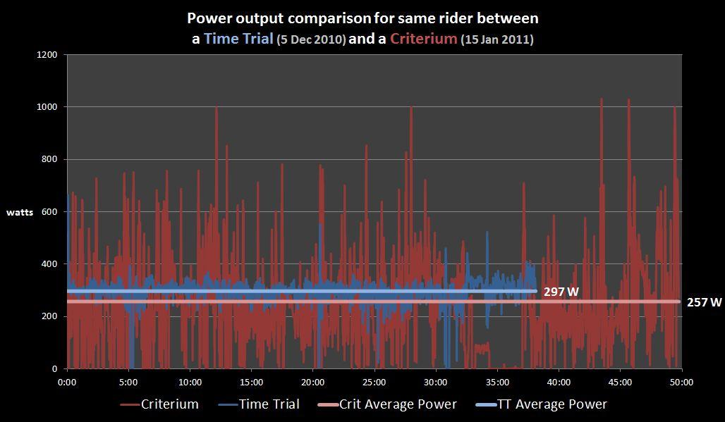 Crit v TT Average Power.JPG