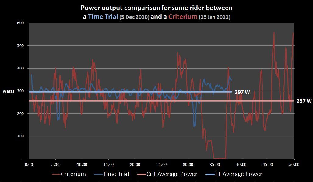 Crit v TT Average Power 30-sec.JPG