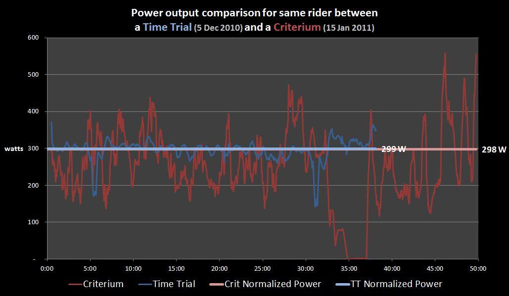 Crit v TT Normalized Power.JPG