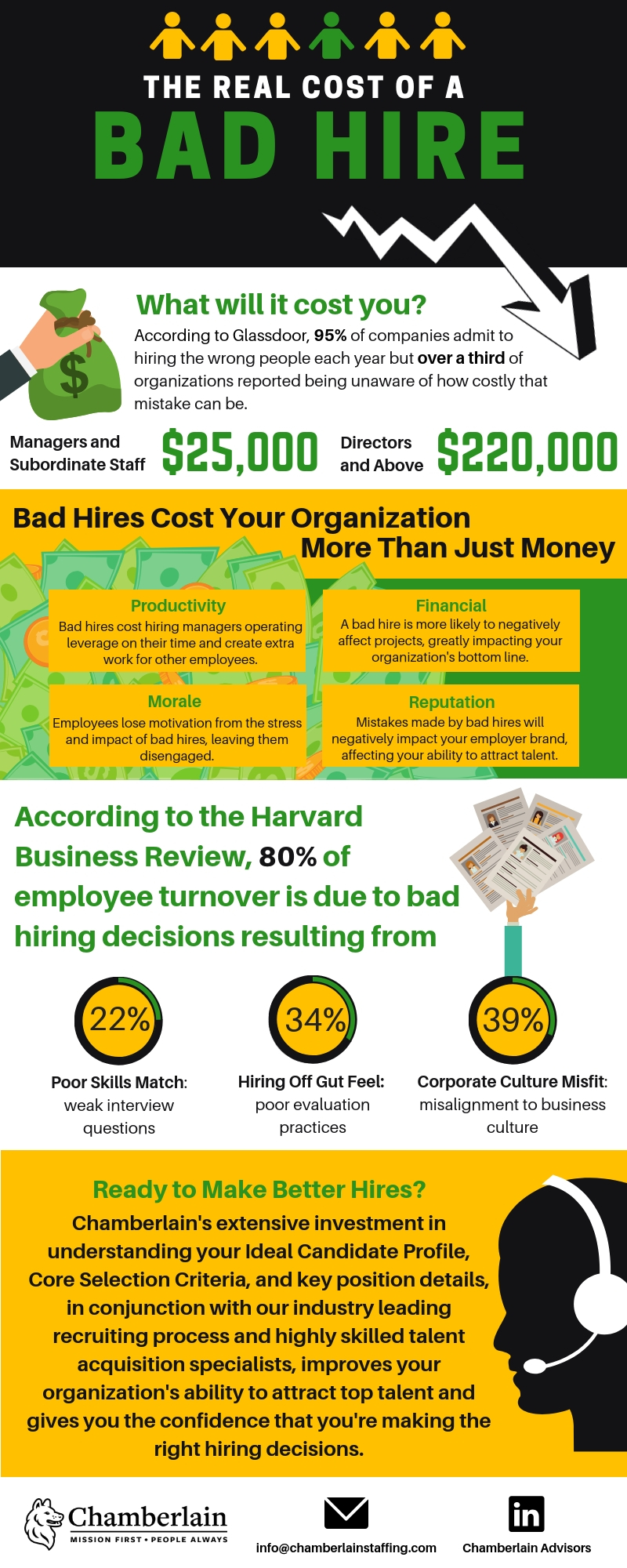 The Real Cost of a Bad Hire