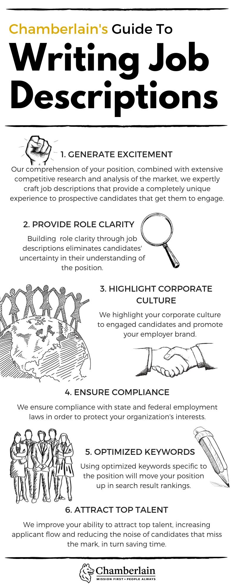 Chamberlain's Guide to Writing Job Descriptions