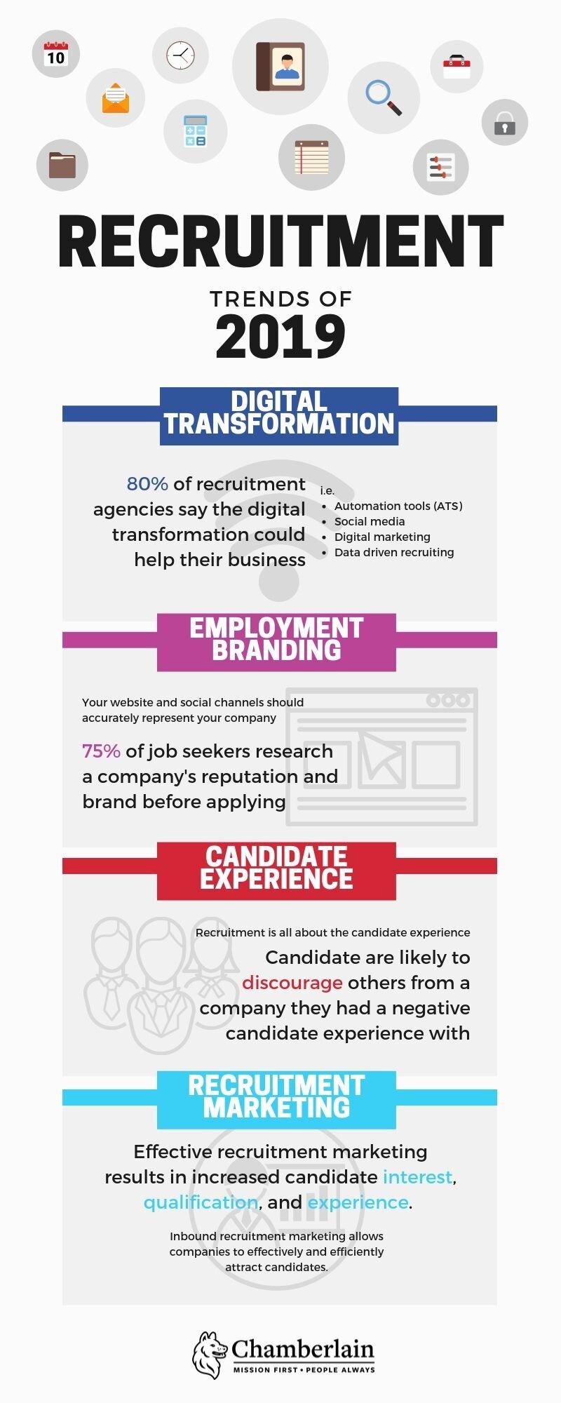 Recruitment Trends of 2019