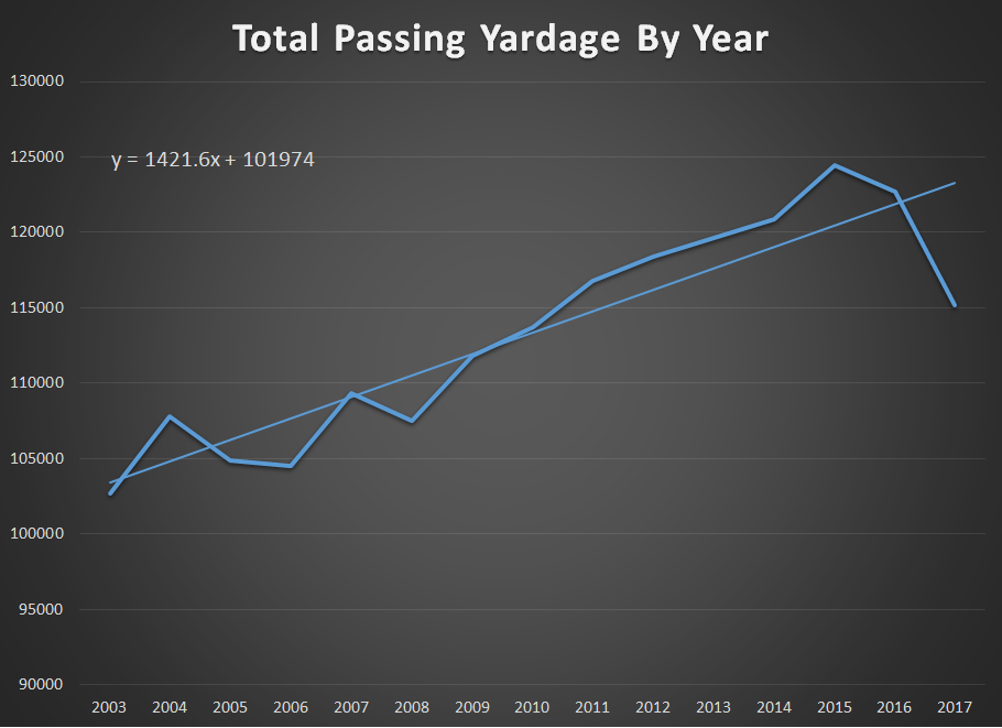 PAssing Yardage By YEar.png