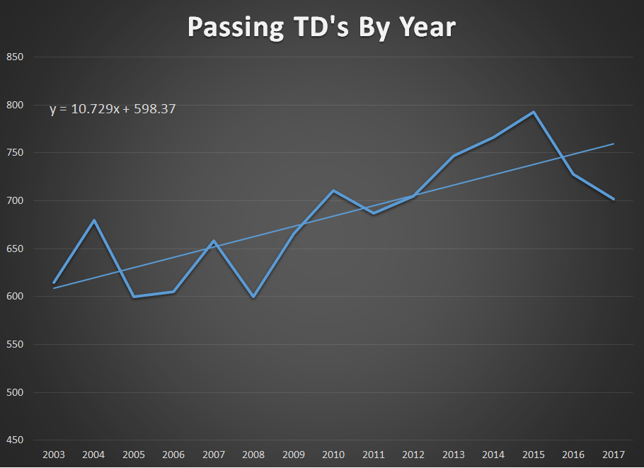 Passing TD's by year.png