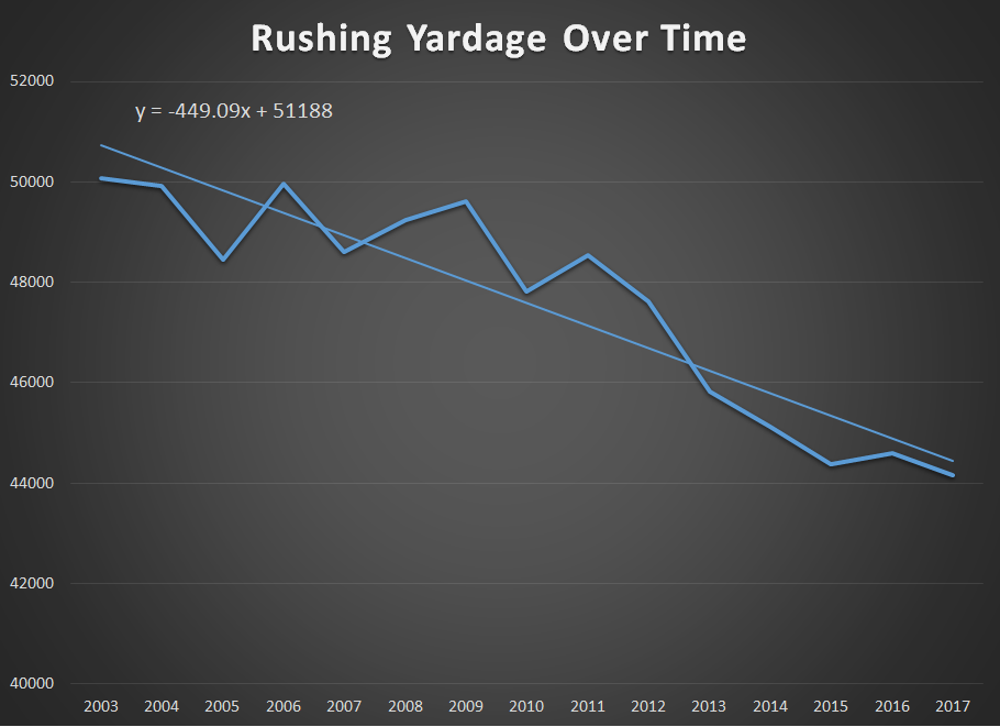 Rushing Yardage Over Time.png