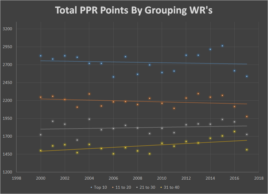 Total PPR By Grouping WR's.png