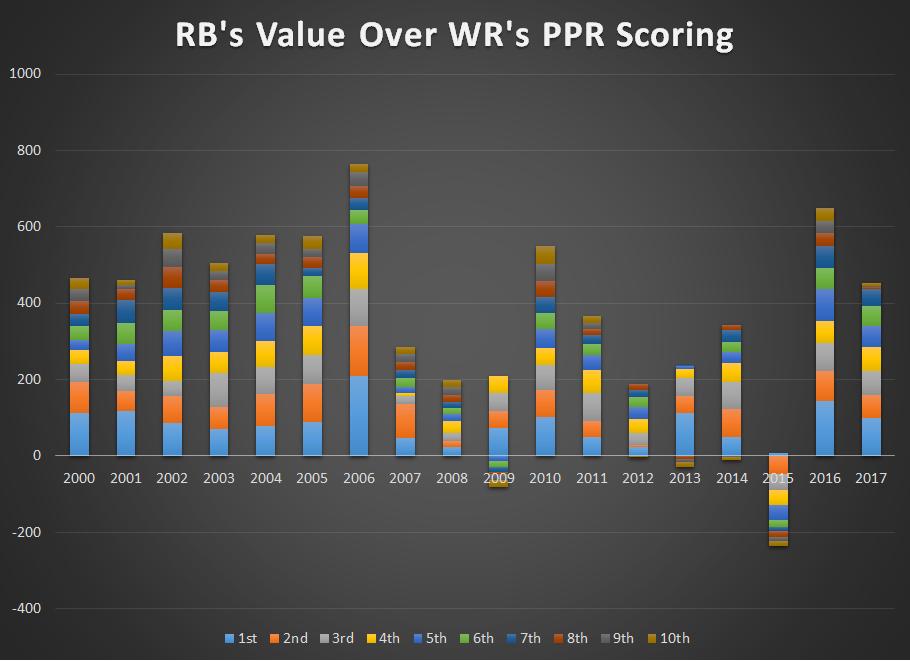 RB Value over WR PPR.png
