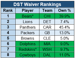 dst waivers.png