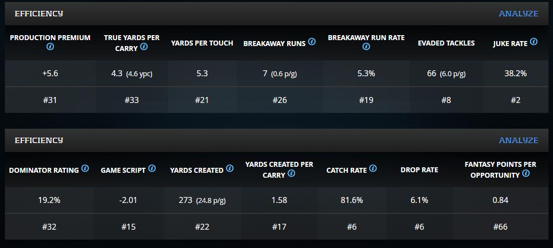 PlayerProfiler efficiency metrics for Dalvin Cook last season