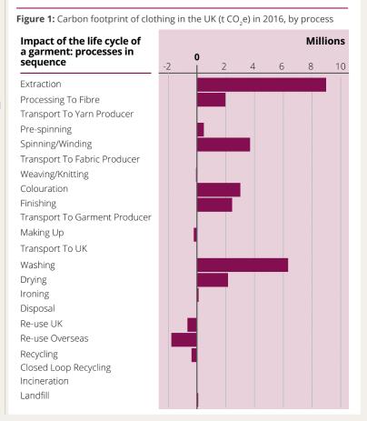 carbonfootprintgarmentlifecycle