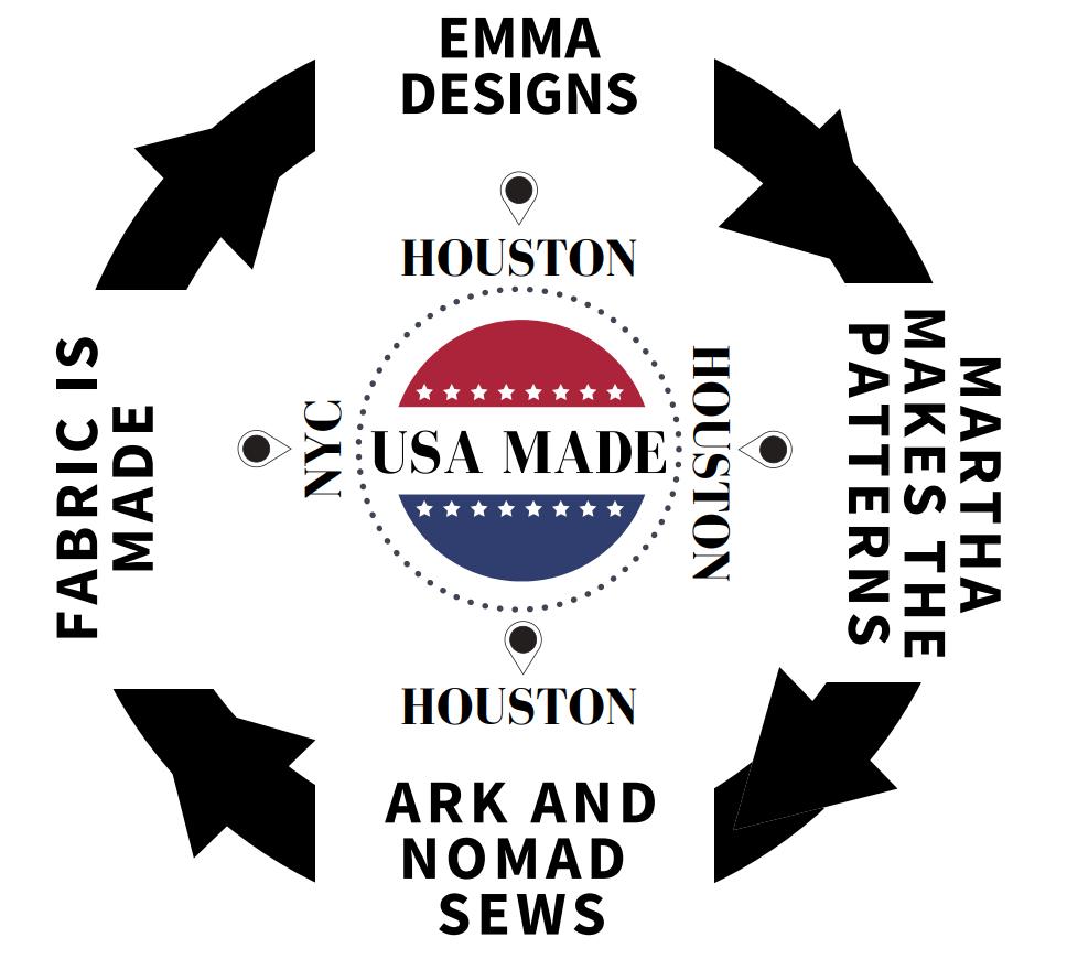 americanmadeprocess