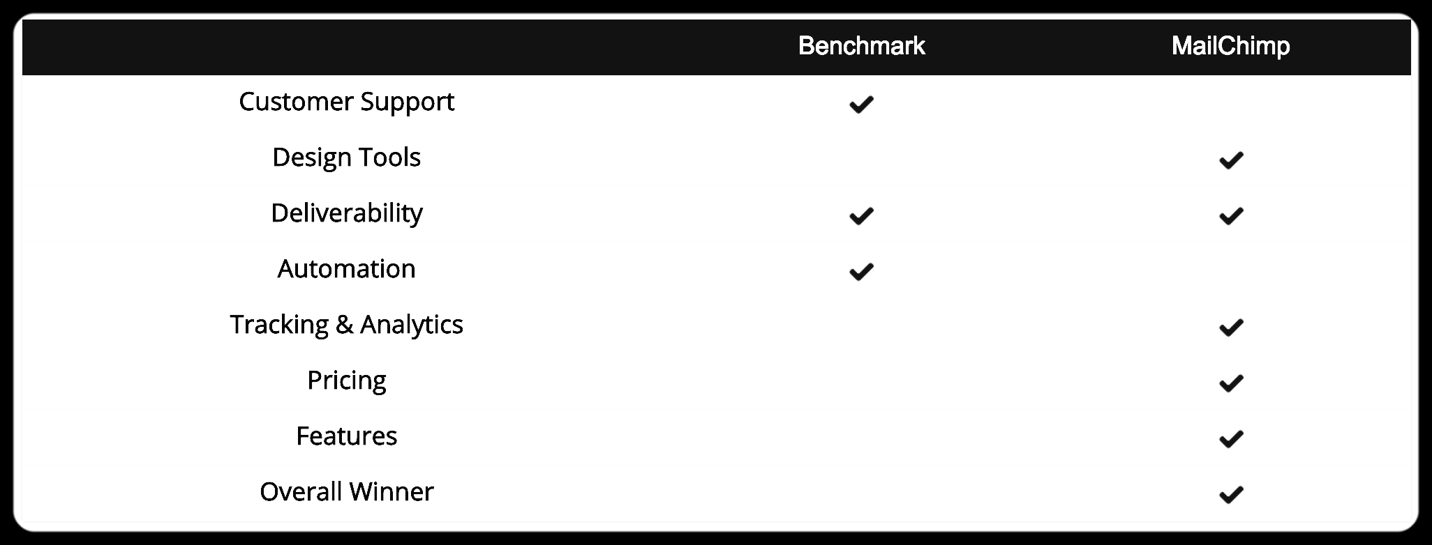 Comparison between Benchmark and Mailchimp
