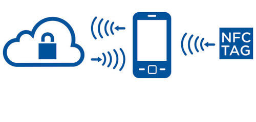 NFC Tag Communicating with Smart Phone
