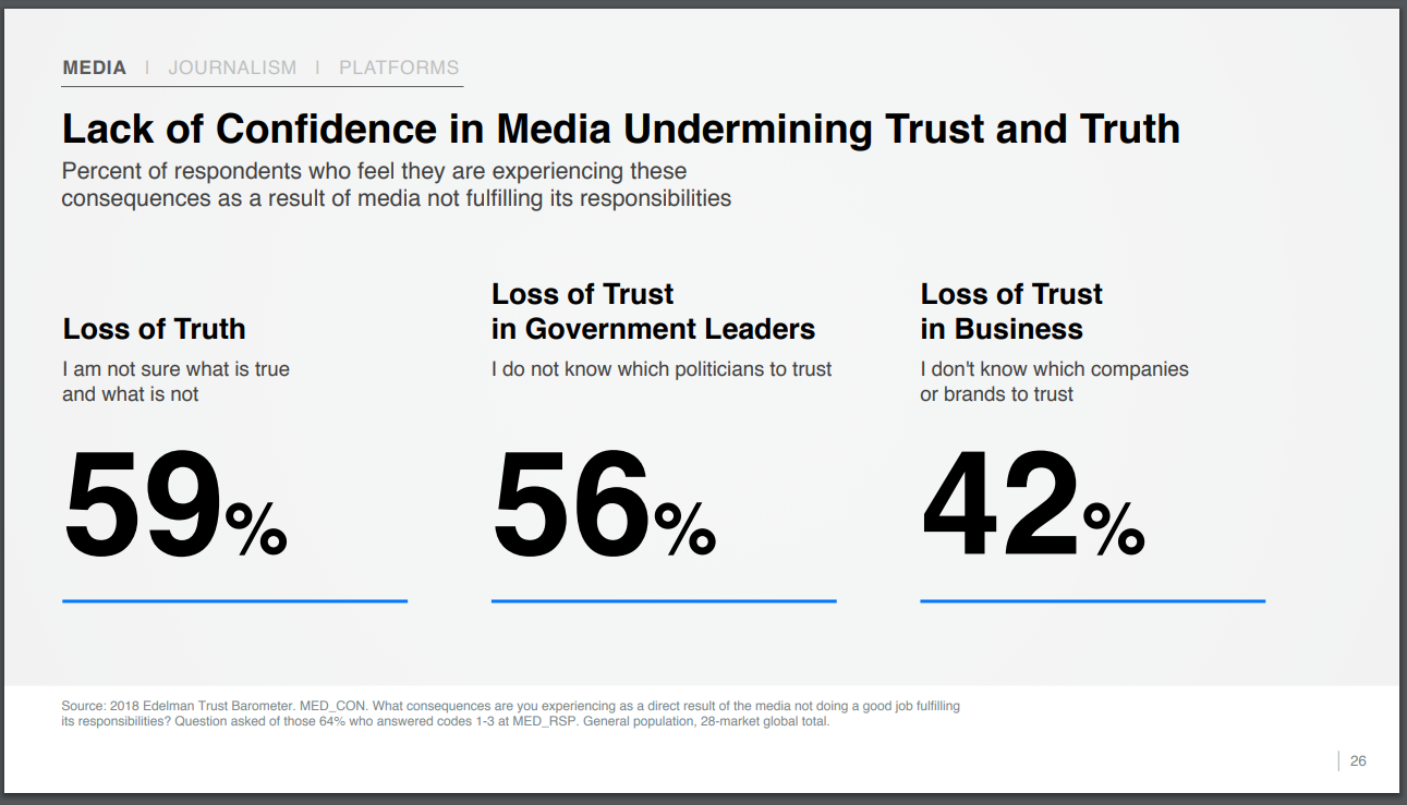 Leadership Trust Issues