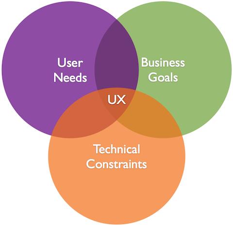 Figure 2:    UX Design Problem (Opportunity)