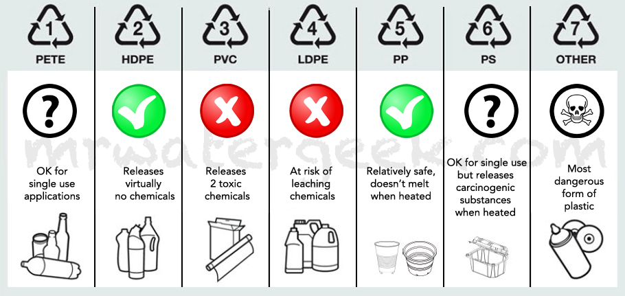 As explained in this post, avoid all plastics, but, 2, 4, 5, tend to be the most widely considered relatively safe. Every entity has different information, especially between 4 and 5.  Photo: mrwatergeek.com