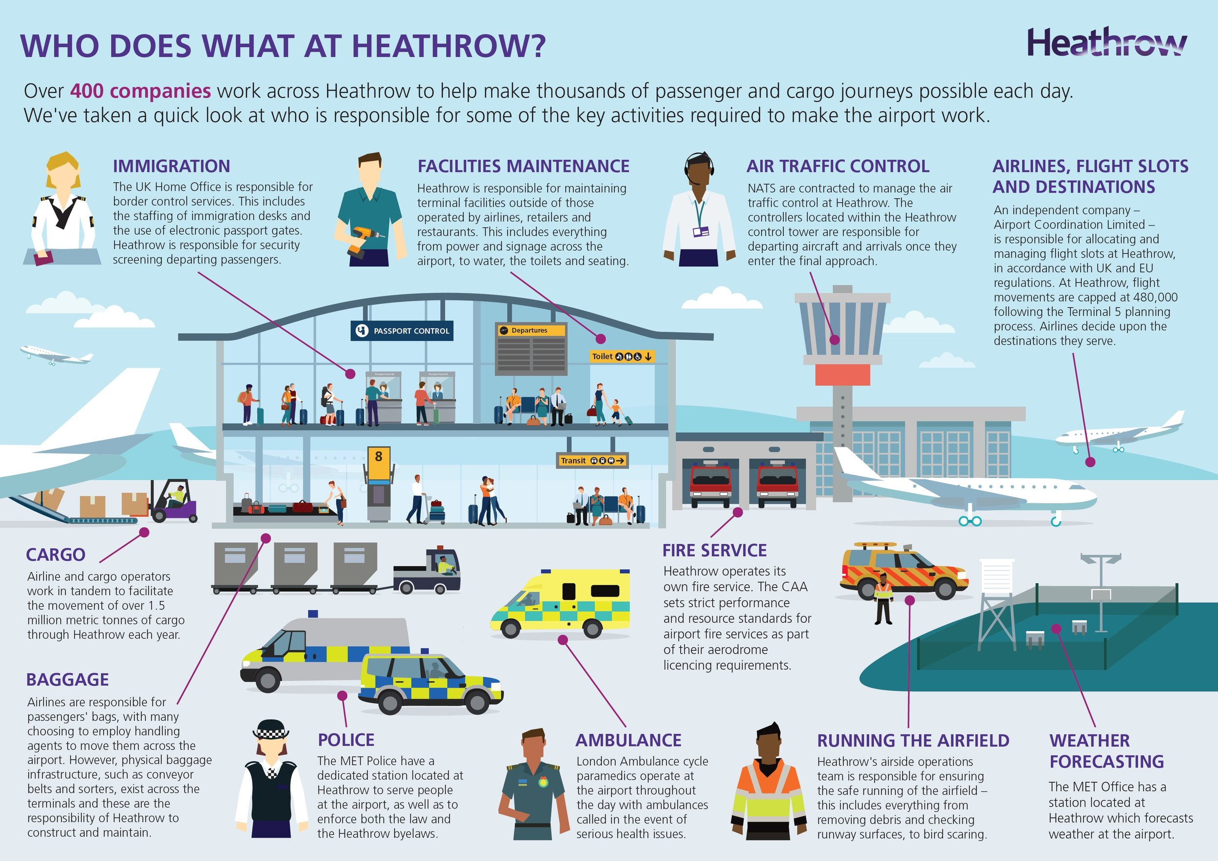 Who, What and Where at Heathrow. Tracking airside vehicles, people and 'things' at any given time. -
