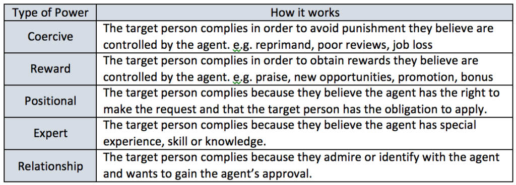 Adapted from  Studies of Social Power (French & Raven,1959) Other labels for types of power may be used. These are the most common seen in a review of leadership power.