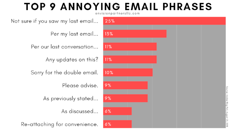 9 Most Annoying Email Phrases (1).png