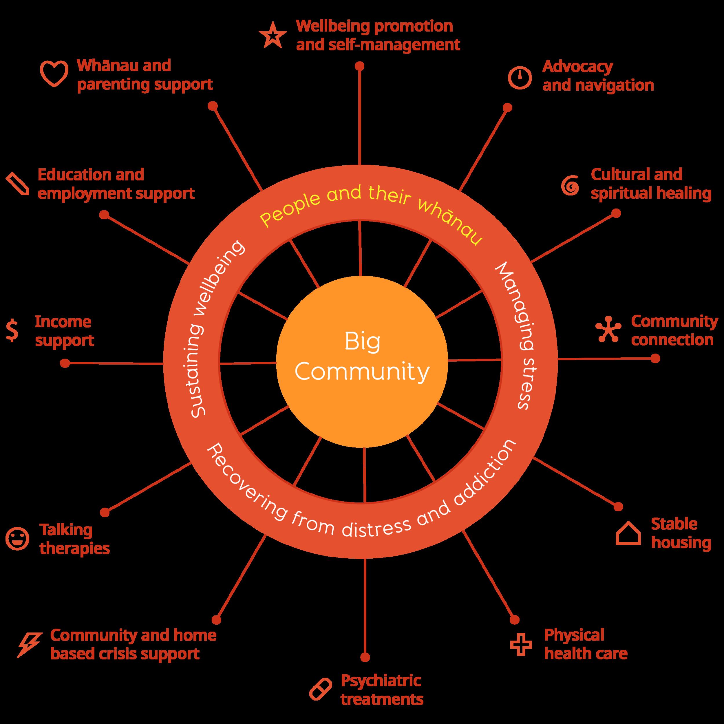 big-community-wheel.png