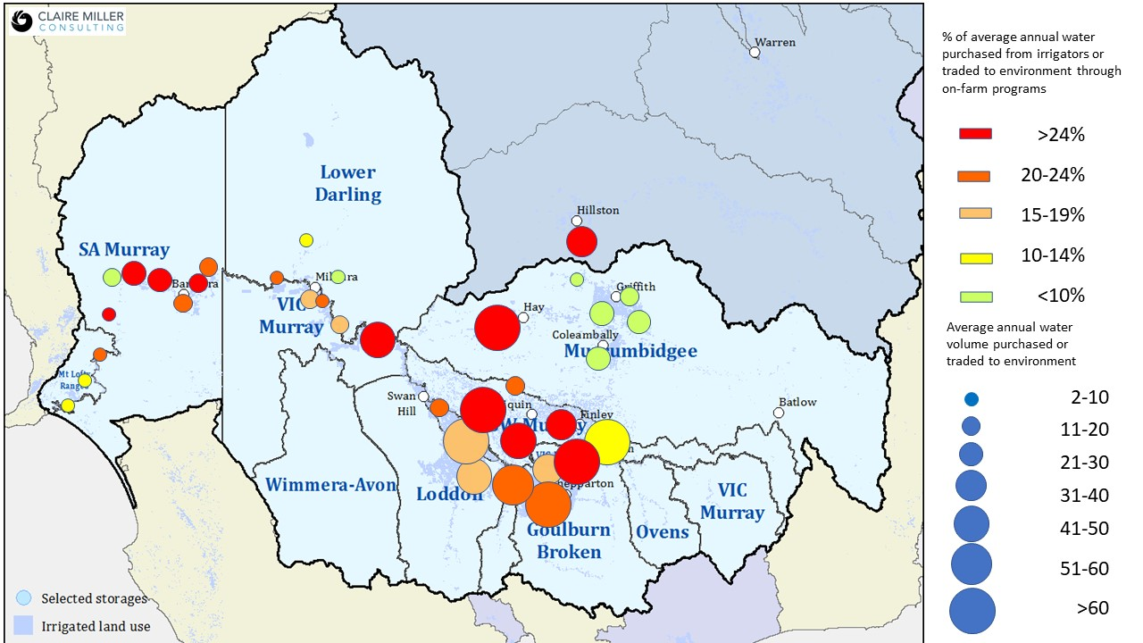 The Murray Darling Basin Authority community profiles  reveal the volumes of water recovered from irrigators in 41 communities across the southern Basin through buybacks and trades in return for government funding for on-farm projects. Presented graphically here, the GMID has contributed more water than any other region -- 340 gigalitres, or 31% of the more than 1100 gigalitres recovered from irrigators so far. Source data:  https://www.mdba.gov.au/basin-plan-roll-out/monitoring-evaluation/water-recovery-southern-basin
