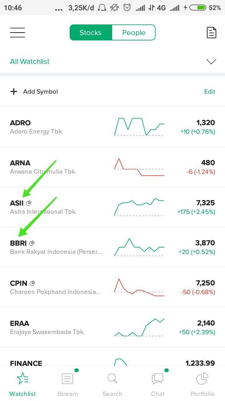 6. Kode Saham - Setiap perusahaan yang tercatat di Bursa Efek Indonesia akan memiliki kode saham yang terdiri dari 4 huruf. Kode saham ini sangatlah mudah untuk dihafal ketika kamu sudah terjun ke dunia investasi saham.Sebagai contoh, $BBCA adalah kode untuk Bank BCA, $ASII adalah kode saham Astra Internasional, $BBRI adalah kode saham Bank BRI.