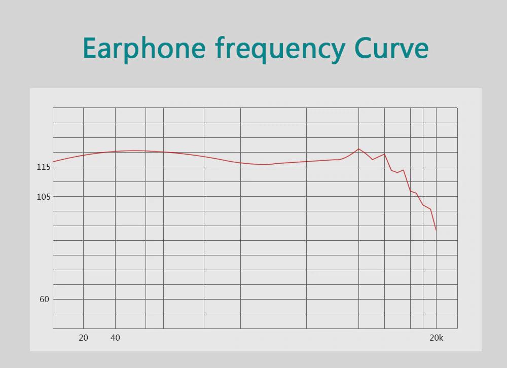 YinYoo V2 Frequency Response